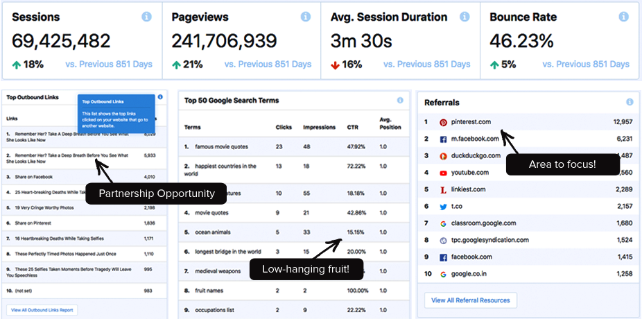 MonsterInsights visitor interaction metrics report